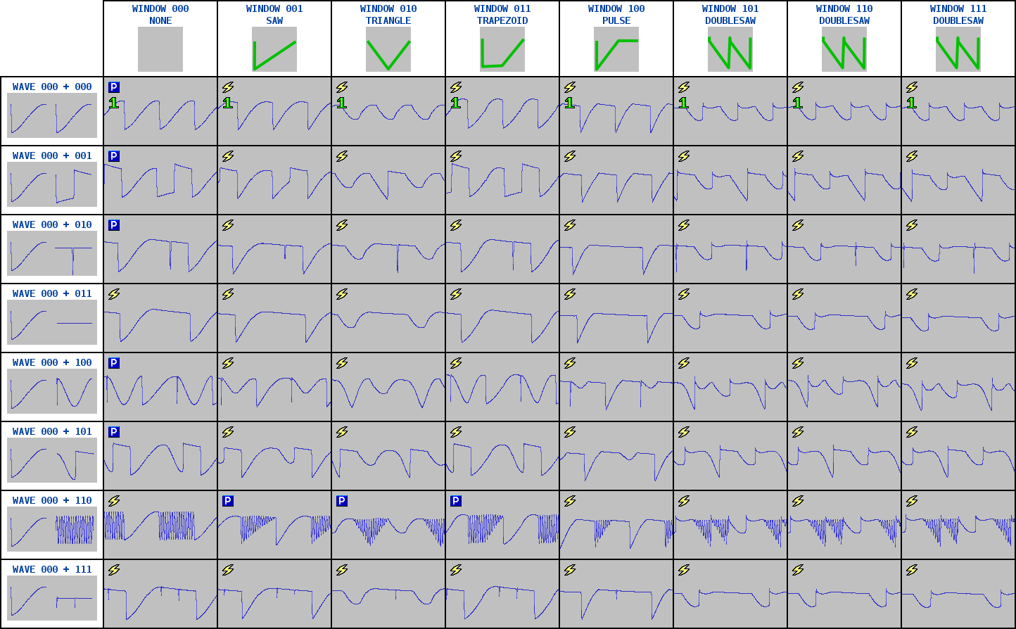 A table of WAVE 000, combined with every other WAVE, and passed through every WINDOW function