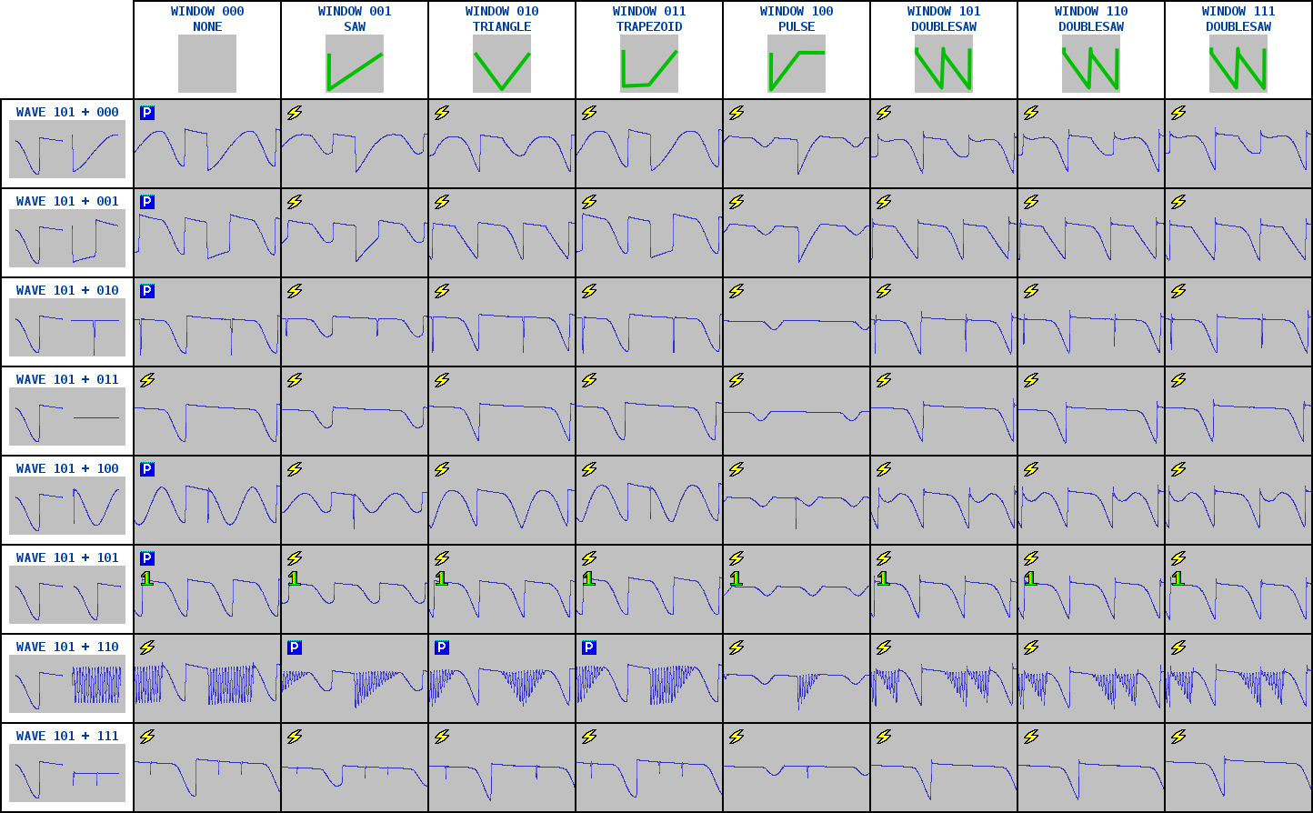 A table of WAVE 101, combined with every other WAVE, and passed through every WINDOW function