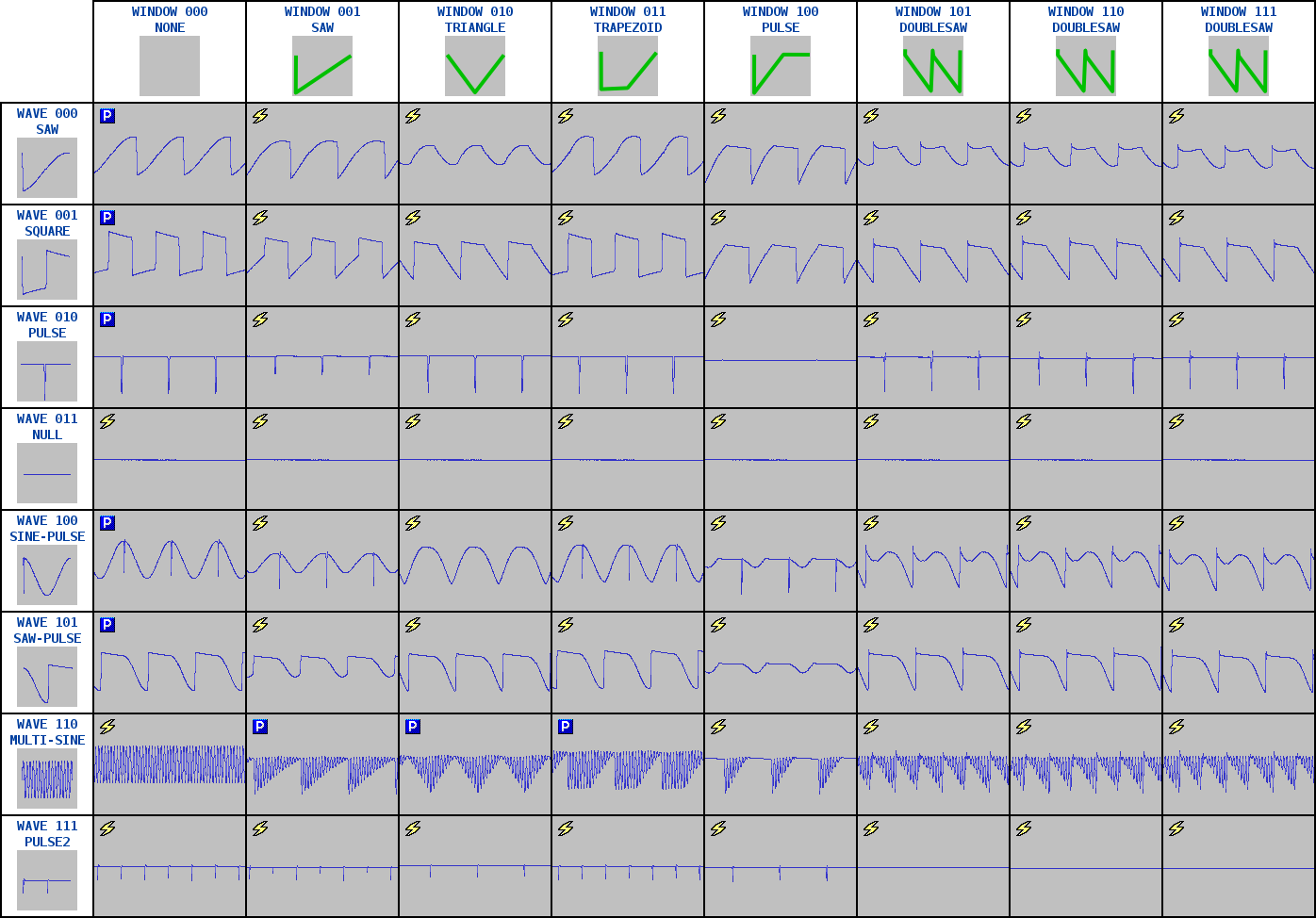 Applying the window function to basic waveforms