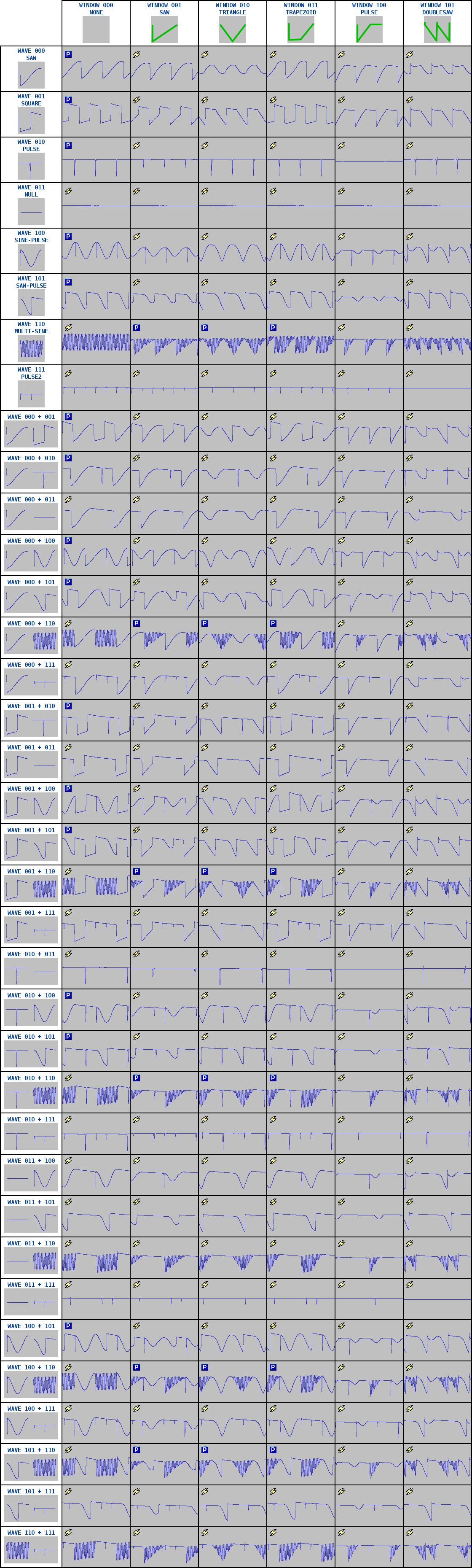 216 unique wave-window combinations