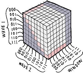 Cube logic diagram showing 512 options
