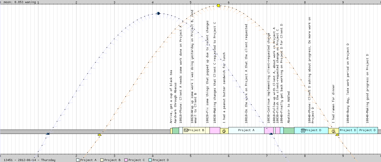 Timeline graphic for date 13451